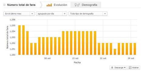 estadísticas facebook alerti reputación online
