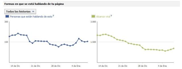 estadísticas facebook hablando de mi página alerti