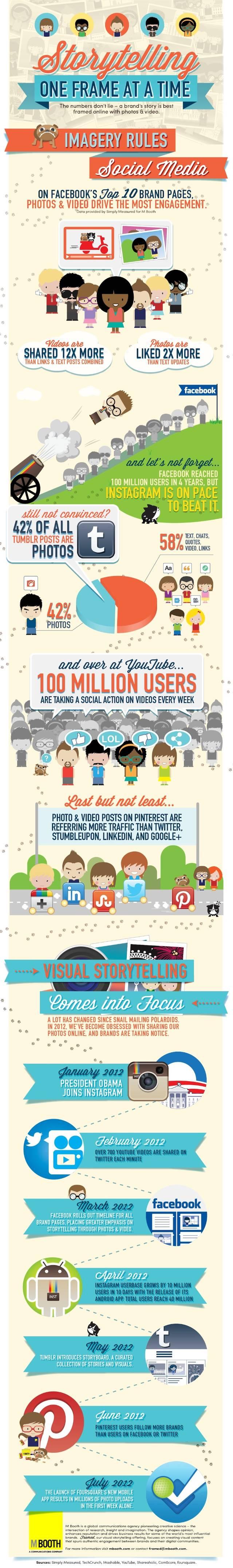 ¿Cual es el contenido que mejor funciona en las Redes Sociales?