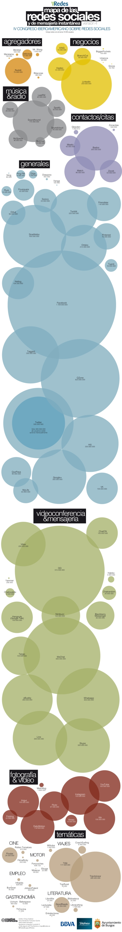 mapa redes sociales iredes