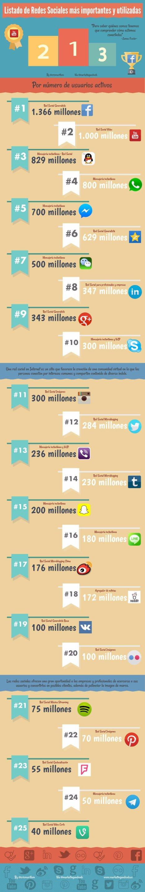 Lista-de-redes-sociales-mas-importantes-y-mas-utilizadas-infografia