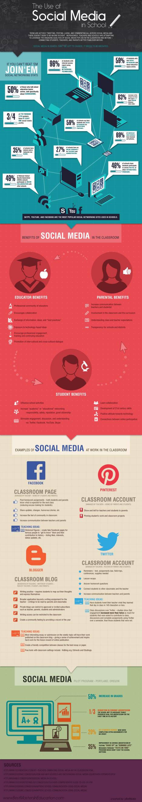 Redes Sociales en los colegios
